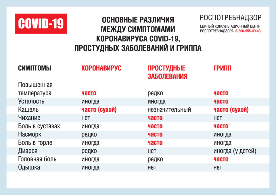http://school56.moy.su/2019-2020/informaciya/simptomy_koronoairus-prostudnye_zabolevanija-gripp.jpg